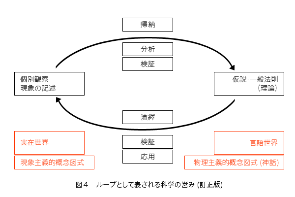 Losee's diagram